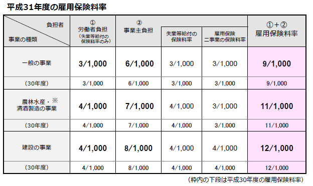 労災 保険 料率 令和3年度の労働保険料率について~労災保険料率・雇用保険料率ともに...
